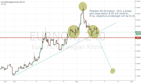 EURNOK: Possible HS-formation in EURNOK