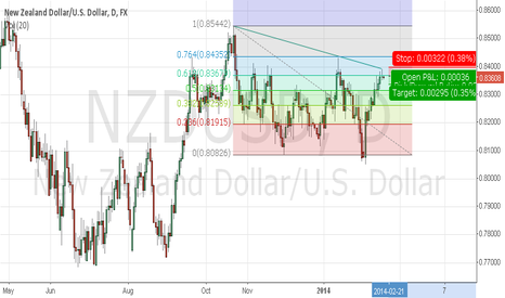 NZDUSD: NZD/USD - 1D - Shooting star