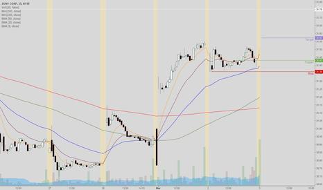 SNE: SNE has good pre-market volume