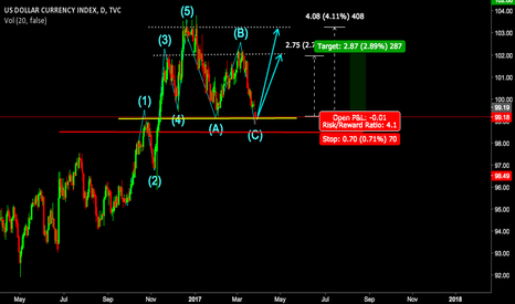 DXY: Is this New cycle beginning for LONG US DOLLLAR ???