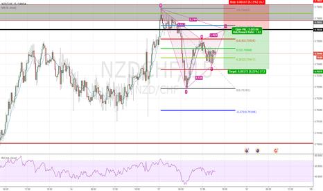 NZDCHF: Harmonic Patterns Bearish Reversal