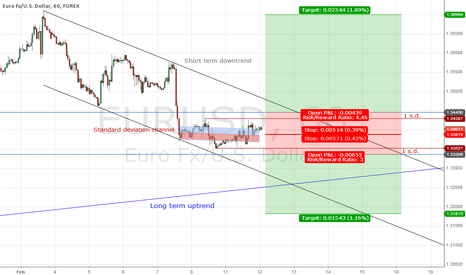 EURUSD: Waiting for the fish to get caught. EURUSD channel breakout