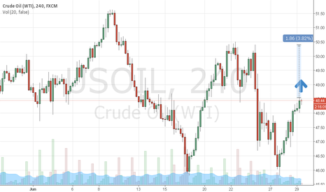 USOIL: Crude Oil Bullish