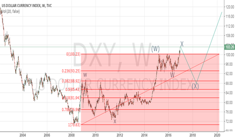 DXY: go.