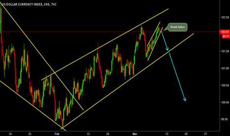 DXY: DXY- Upcoming View