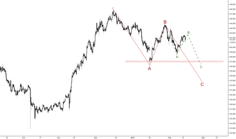 GBPJPY: GBPJPY going down soon?
