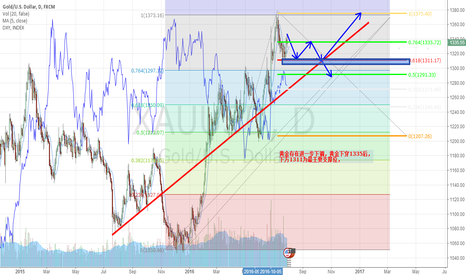 XAUUSD: The last trading day of July gold analysis