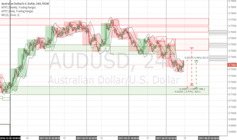 AUDUSD: AUDUSD 6A Forecast Week 2017 May 15-19