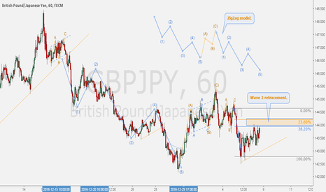 GBPJPY: GBPJPY - Trading the ZigZag.