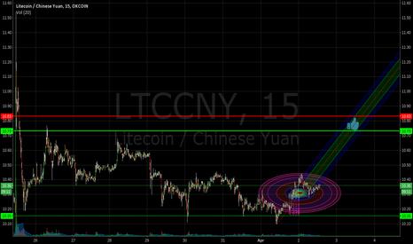 LTCCNY: a bit bull