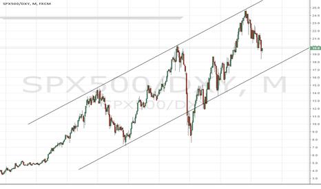 SPX500/DXY: S&P/Dollar index