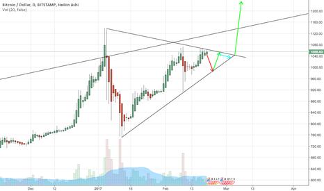 BTCUSD: BTCUSD triangle
