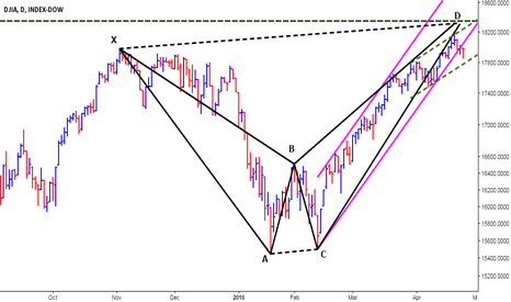 DJY0: Dow Jones - Sell in May and Go away