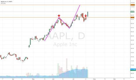 AAPL: AAPL ; $101 Target