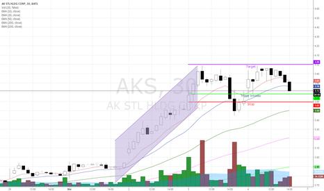 AKS: AKS a Buy at 3.68