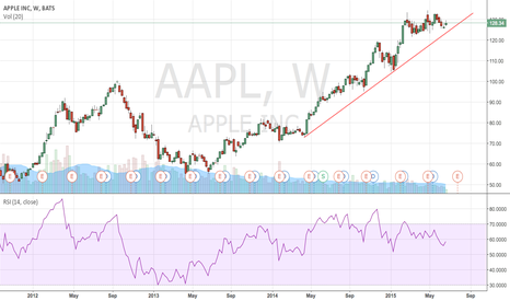 AAPL: weekly chart.  Almost at trend line buy point