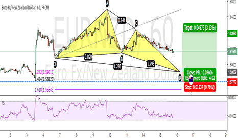 EURNZD: Potential Bullish Butterfly EUR/NZD