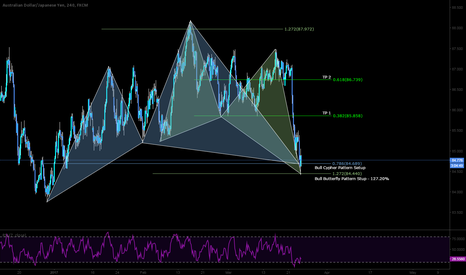 AUDJPY: LONG with confluence from a drop. Could be a relief?