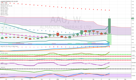 AAU:  long term gold above cloud strong weekly candle strong volume