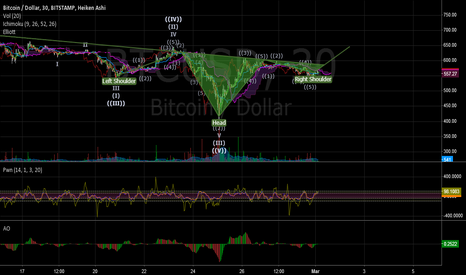 BTCUSD: Inverse H&S pattern with Elliot Wave confirmation