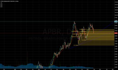 APBR: APBR podria frenar la baja en este nivel?