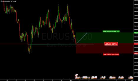 EURUSD: EUR/USD BUY ENTRY @ 1.05211