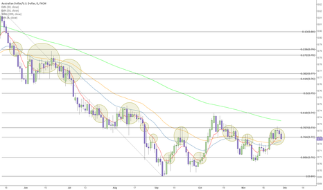 AUDUSD: What You May Not Realize About Fibs and MAs