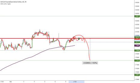 GBPAUD: short or maybe long