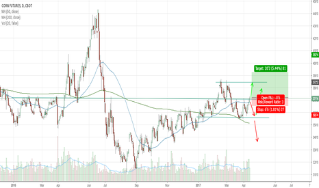 QBC1!: Corn Futures Breaking Year Long Resistance Level