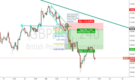 GBPJPY: Previous GBPJPY trade +427 pips