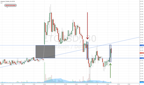 LTCUSD: First attempt to fill the gap.