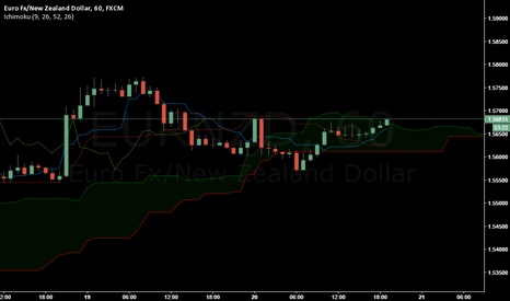 EURNZD: Planning Long on EURNZD .....criticism anyone?