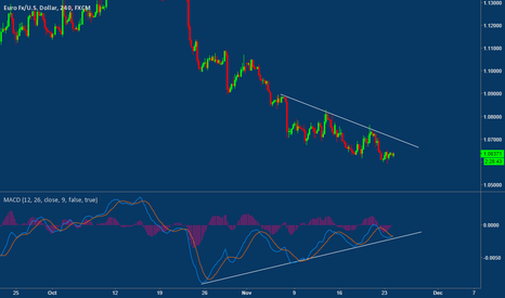 EURUSD: ERUSD...Price still Diverging on the 4H chart