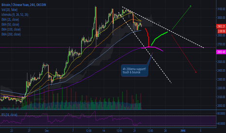 BTCCNY: Broadening descending wedge?