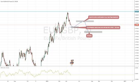 EURGBP: EURGBP SHORT BABY SHORT!
