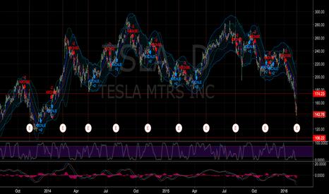 TSLA: Iron Condor ahead of ER 105/95 and 185/175