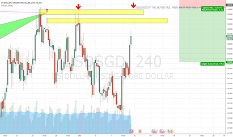 USDSGD: VERY BULLISH, IF THEY RUN OUT OF STEAM THEN