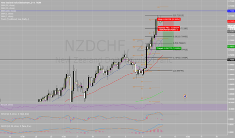NZDCHF: NZD CHF SHORT - Pivot Point and MACD