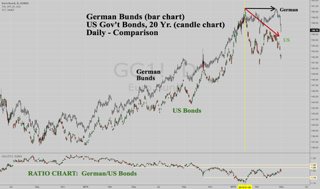 GG1!: German Bunds dropped to catch down to US Bonds