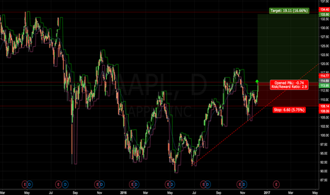 AAPL: Apple Daily Chart Long Idea