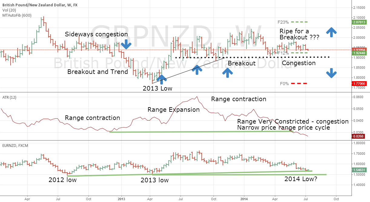 GBPNZD and EURNZD a Tale of 2 ranges