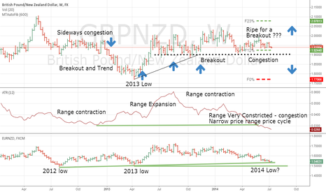 GBPNZD: GBPNZD and EURNZD a Tale of 2 ranges