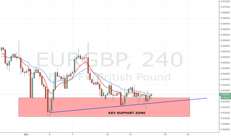 EURGBP: EUR/GBP: key support zone on 4H chart