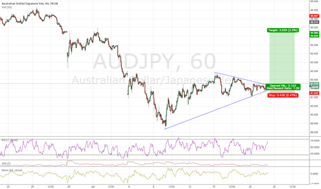 AUDJPY: BREAKOUT BUY THE RETEST OF THE UPPER TRENDLINE