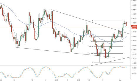 EURGBP: eur/gbp -- daily video -- big move coming
