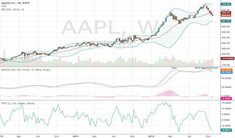 AAPL: Weekly AAPL-on a 25-50 Wk MACD LT Sell.......