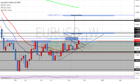 EURUSD: EUR/USD WEEKLY PROJECTION OUTLOOK! Long @ 1.13000 181.2 Pips