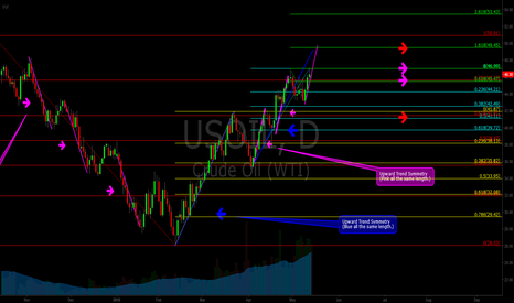 USOIL: USOIL Decision with Fibs and Symmetry.