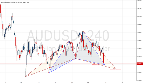 AUDUSD: 2 Bullish cypher on AUDUSD 4H