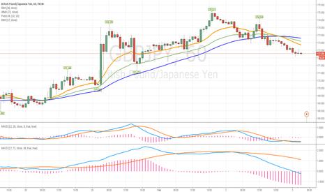GBPJPY: A libra esterlina estava em baixa face ao iene japonês na quarta